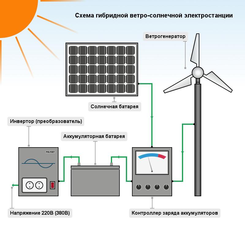 Электростанции на солнечных батареях своими руками