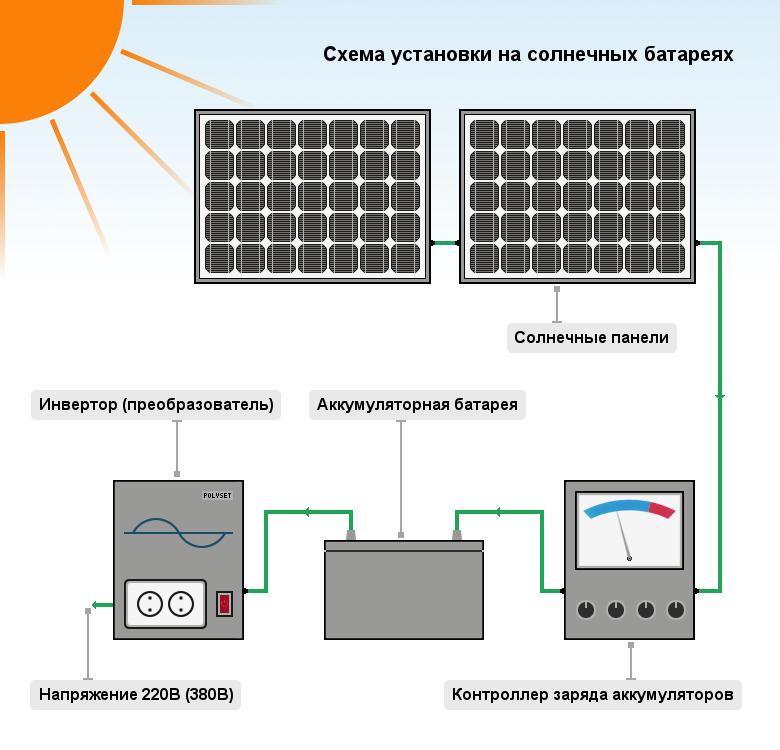 Солнечный батареи своими руками 220в